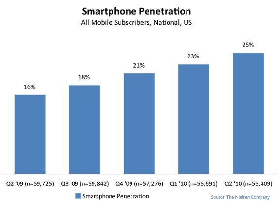 Nielsen Wire smartphone growth 2Q 2010