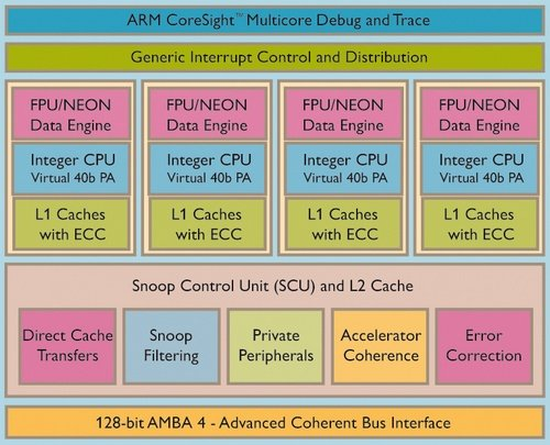 ARM Cortex-A15 MPCore processor diagram